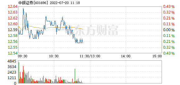 中银证券12月9日加速下跌