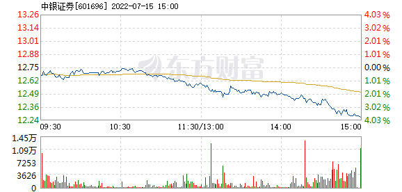 中银证券12月9日快速回调