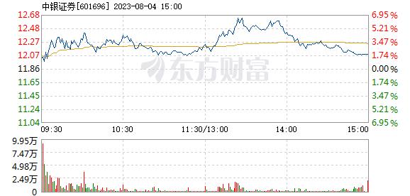 中银证券12月21日盘中涨幅达5%