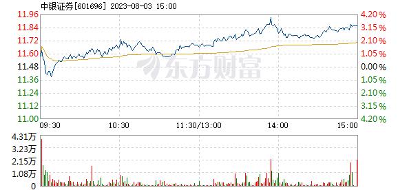 中银证券12月31日快速上涨
