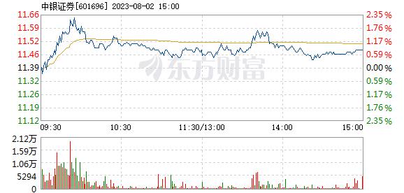 中银证券12月31日盘中涨幅达5%