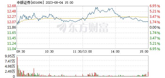 中银证券1月4日盘中涨幅达5%