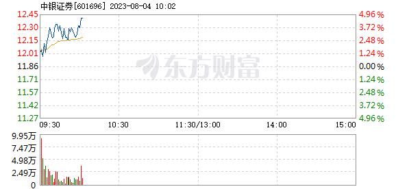 中银证券1月7日盘中涨幅达5%