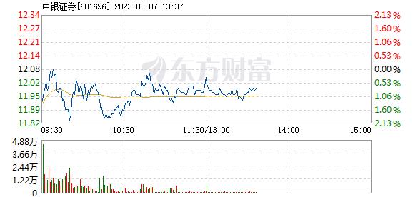 中银证券1月12日盘中涨幅达5%