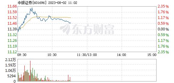 中银证券1月13日盘中跌幅达5%