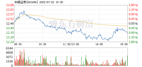 中银证券1月22日盘中跌幅达5%