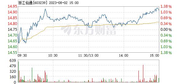 浙江仙通10月12日快速上涨