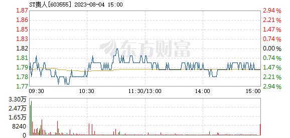 ST贵人7月23日盘中跌停