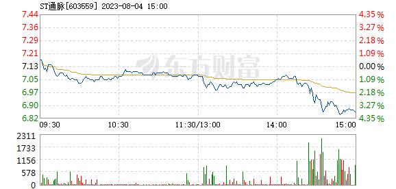 中通国脉7月21日快速回调