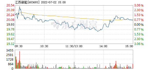 江苏新能9月11日快速上涨