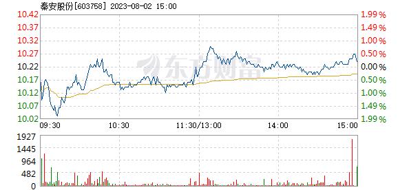 秦安股份11月27日加速下跌