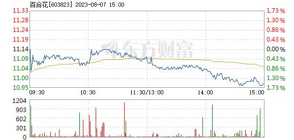 百合花7月16日盘中涨幅达5%