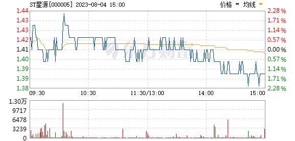 世纪星源(000005)