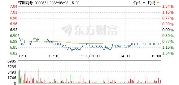 深圳能源(000027)