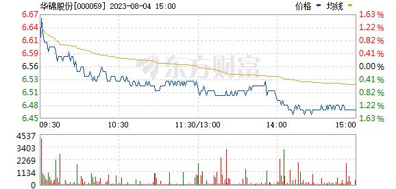 华锦股份(000059)