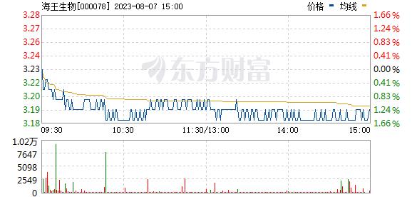 海王生物(000078)