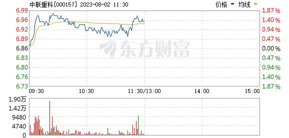 中联重科(000157)