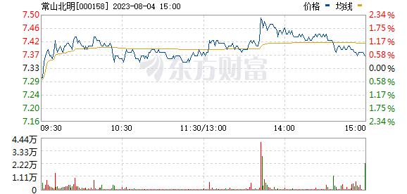 常山北明(000158)