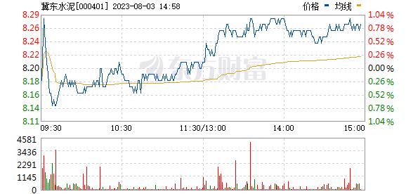 冀东水泥(000401)