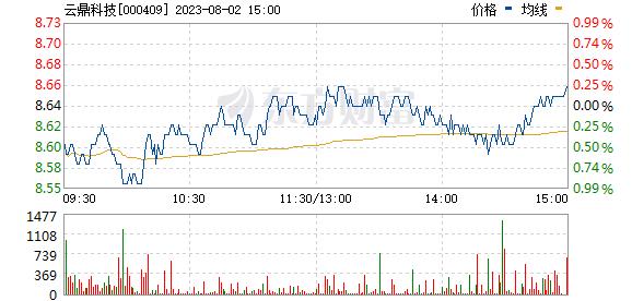 山东地矿(000409)