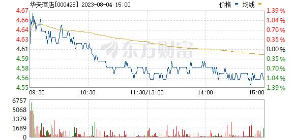 华天酒店(000428)