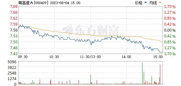 粤高速A(000429)