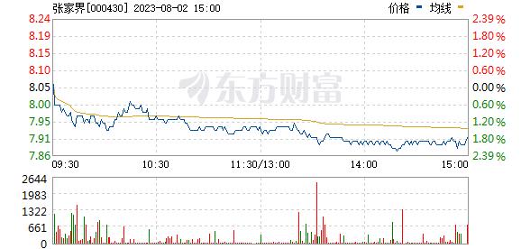 张家界(000430)
