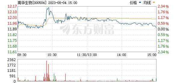 南华生物(000504)