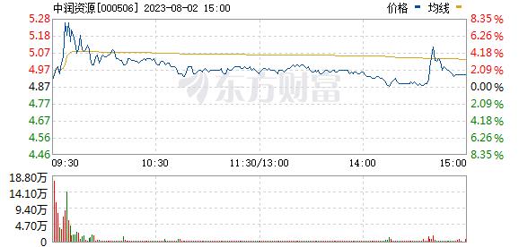 中润资源(000506)