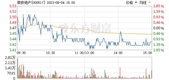 荣安地产(000517)