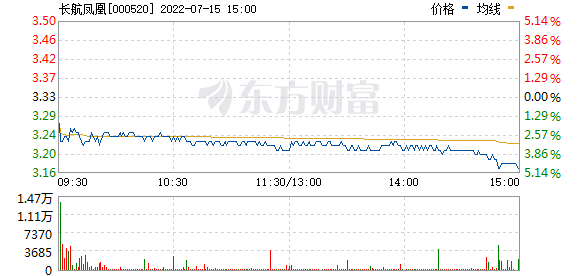 长航凤凰(000520)