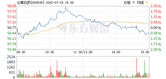 云南白药(000538)
