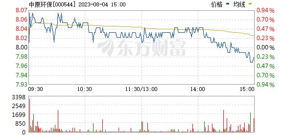 中原环保(000544)