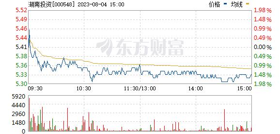 湖南投资(000548)