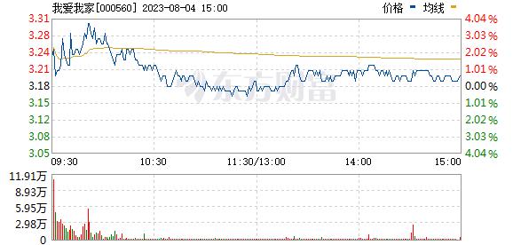 昆百大A(000560)