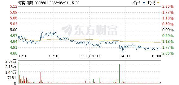 海南海药(000566)