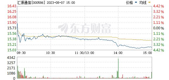 汇源通信(000586)