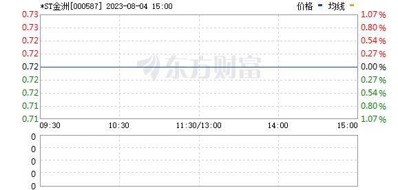 金洲慈航(000587)