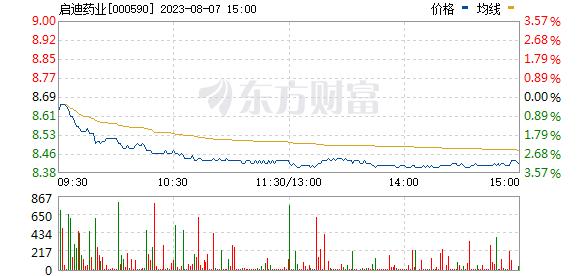 啟迪古漢(000590)