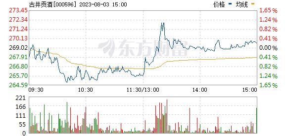 古井贡酒(000596)