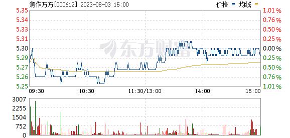 焦作万方(000612)