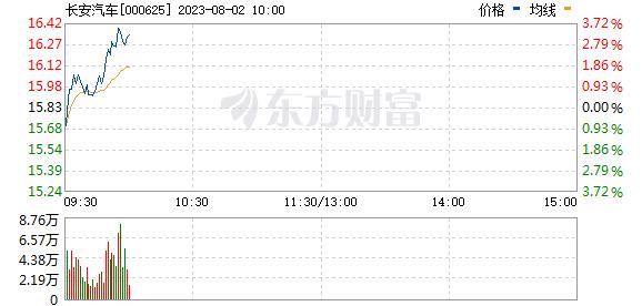 长安汽车(000625)