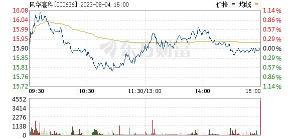 风华高科(000636)