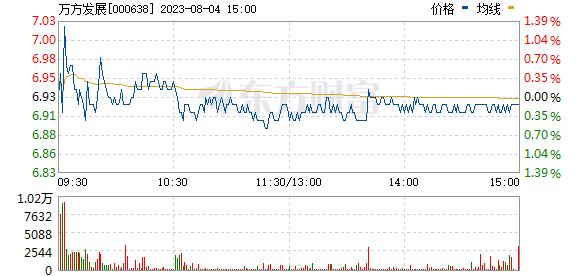 万方发展(000638)