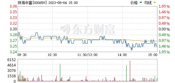 珠海中富(000659)