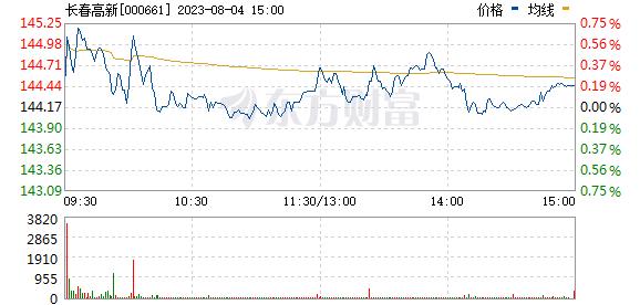 长春高新(000661)
