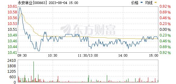 永安林业(000663)