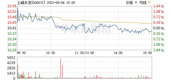 上峰水泥(000672)