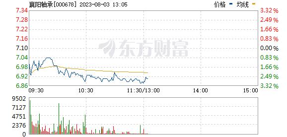 襄阳轴承(000678)