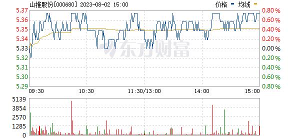 山推股份(000680)